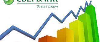 Ставки Сбербанка по вкладам населения 2019г на сегодня